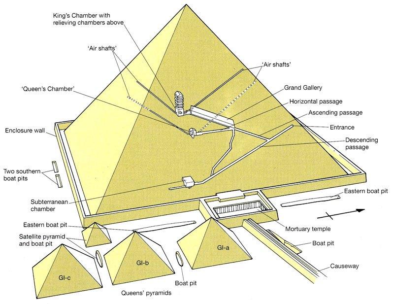 The great Pyramid of Giza still has passageways