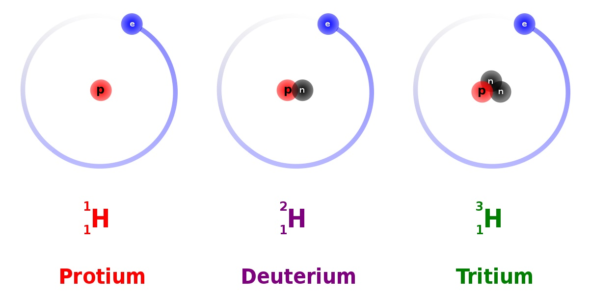 3He and 4He are the only stable isotopes of Helium.